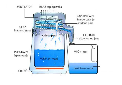 Shema destilatora