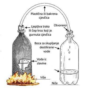 Destilator dvije boce