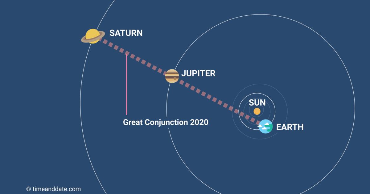 Konjunkcija Jupitera i Saturna